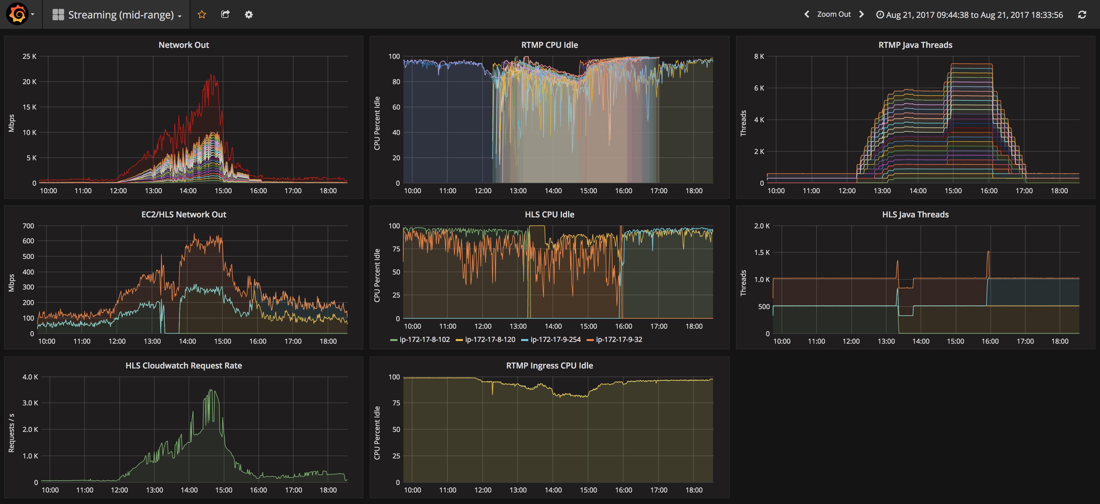 AWS Adventures, part 5 - monitoring infrastructure - smorgasbork