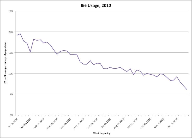IE6 Usage, 2010